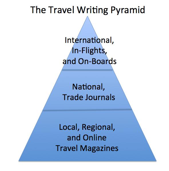 Travel Writing: 7 Travel Writing Mistakes