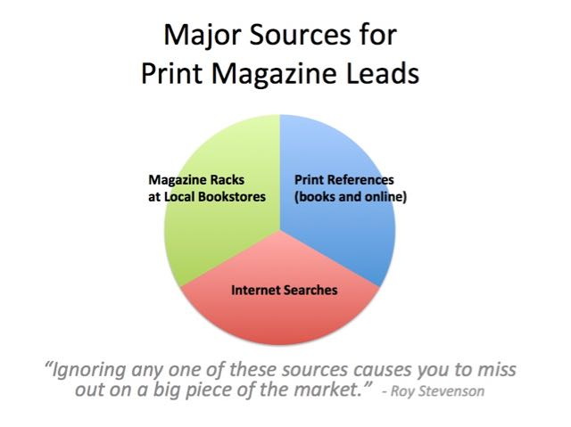 print magazine leads sources