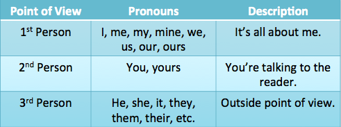 research paper pronouns