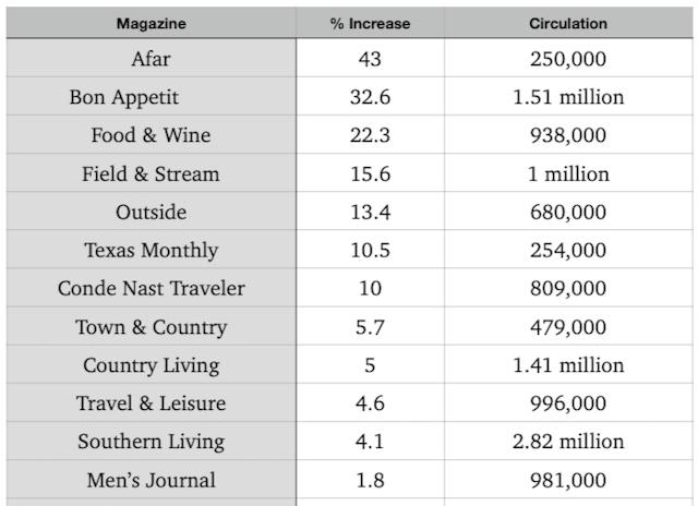 travel print media circulation statistics